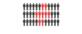 """Nur ca. 35% haben """"Digitalisierung"""" auf ihrer Top-3-Agenda"""