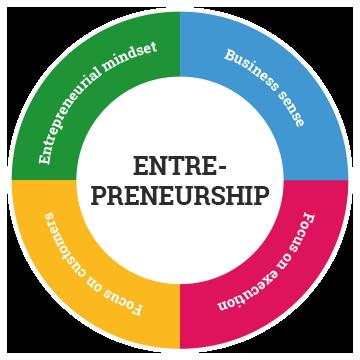 entrepreneurship Infographic