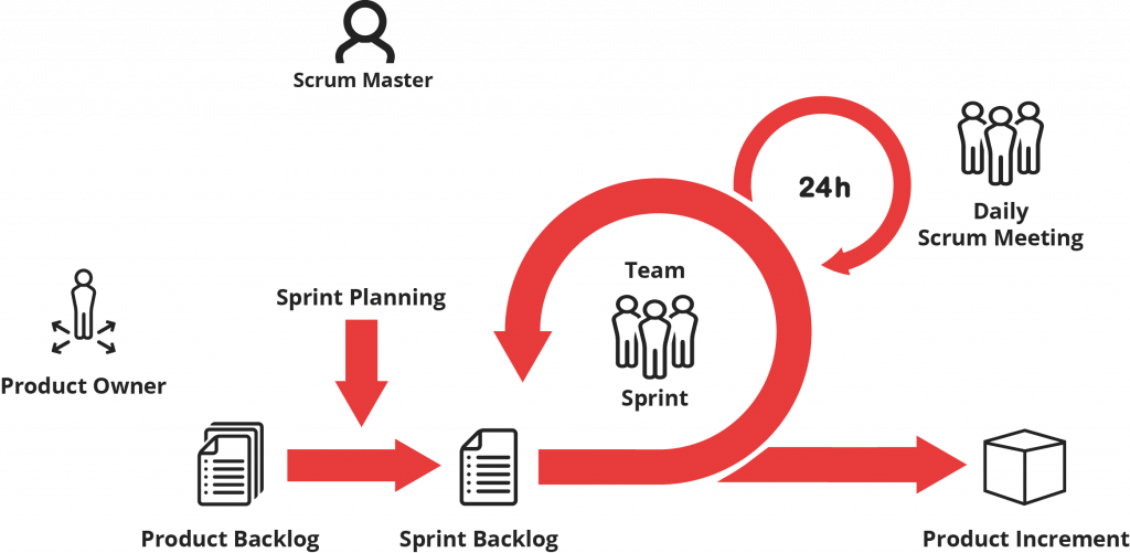 #Digitallearning - Scrum