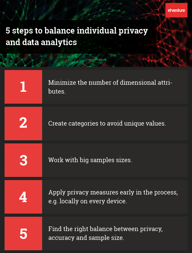 Differential Privacy_5 Steps