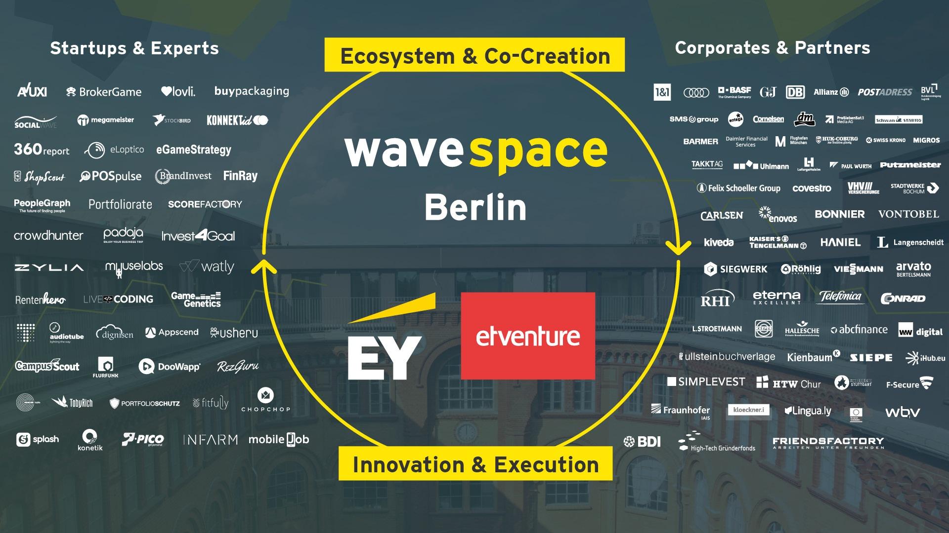 ecosystem & Co-Creation