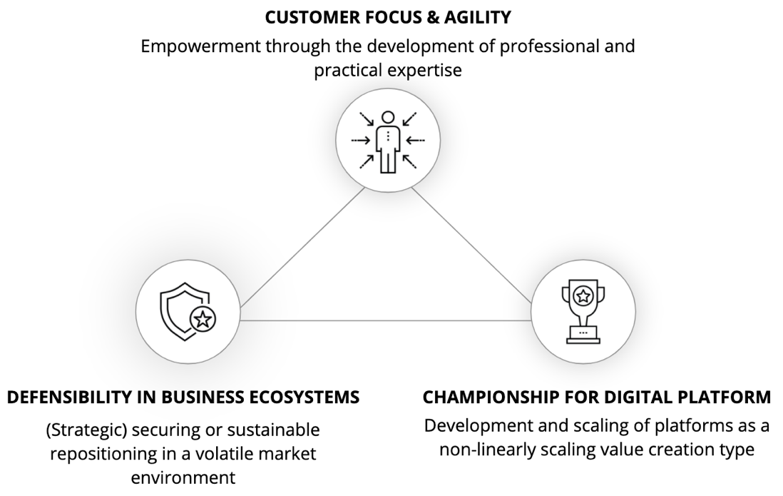The Competence Center Platforms & Ecosystems of etventure/EY is bundling all competencies for the age of networked value creation