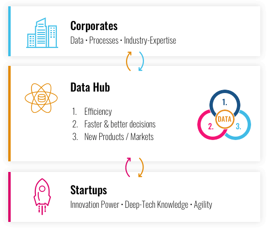 Innovation & growth with the Data Hub: tapping data potential through collaboration with start-ups